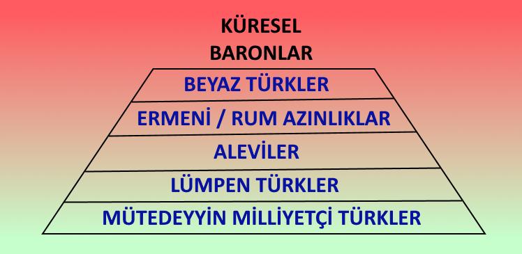 Anadolu Kast Sistemi